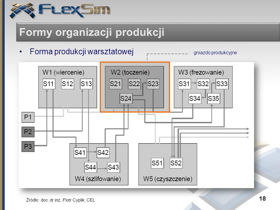 Formy organizacji produkcji