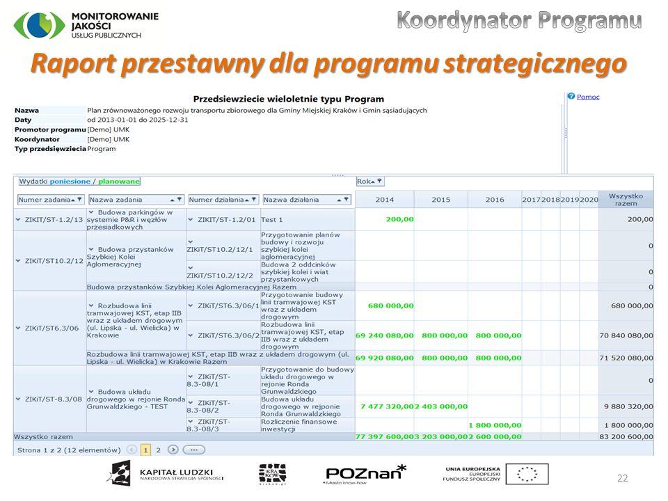 Raport przestawny dla programu strategicznego