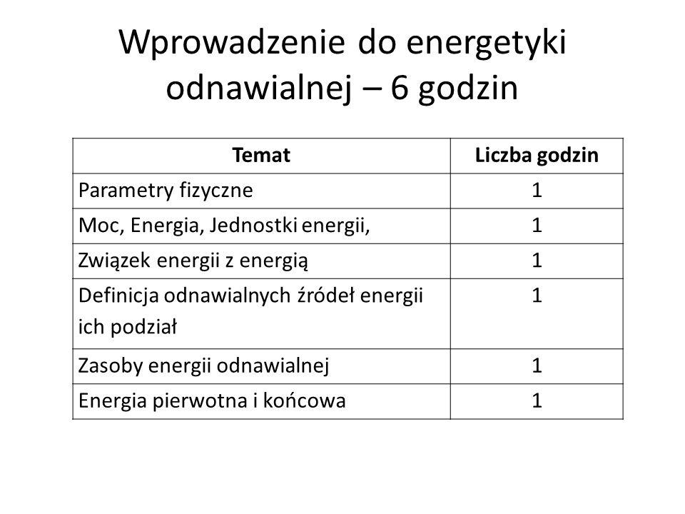 Wprowadzenie do energetyki odnawialnej – 6 godzin