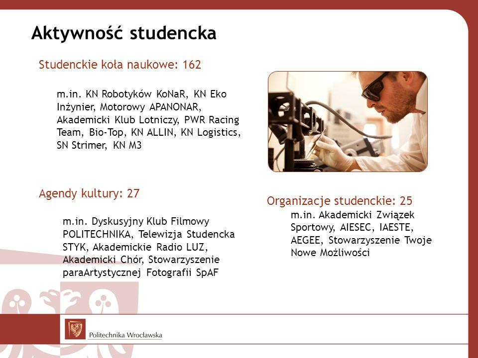 Aktywność studencka Studenckie koła naukowe: 162