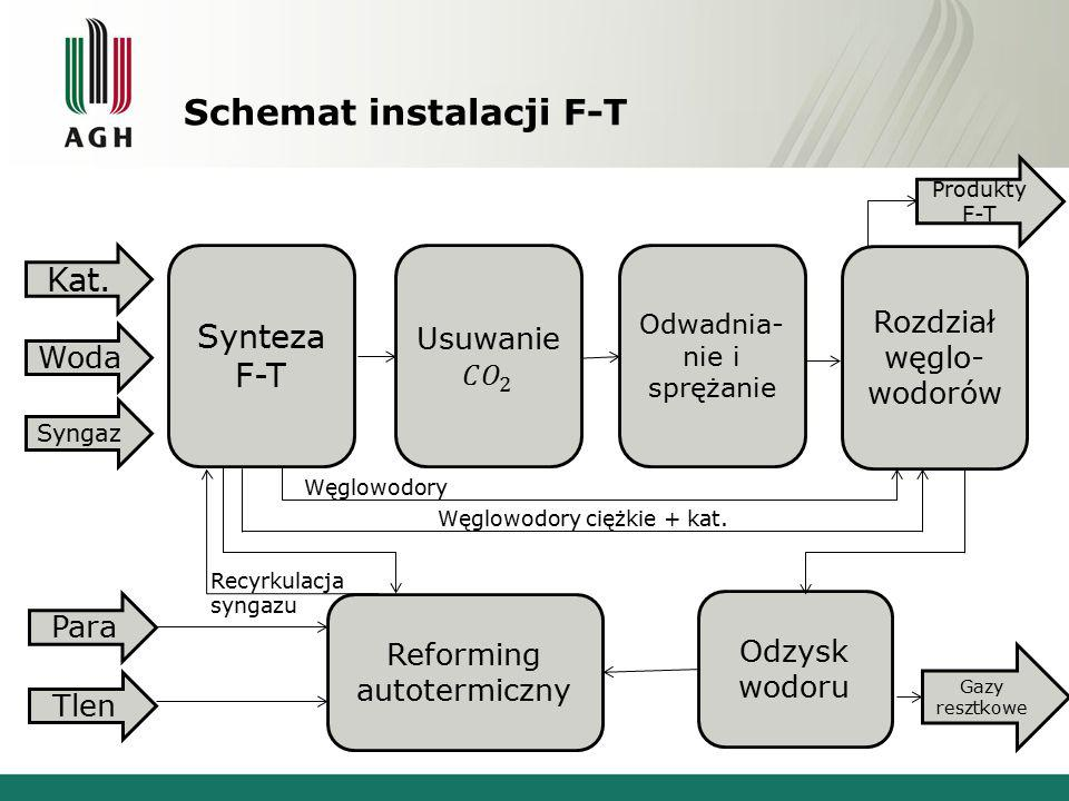 Schemat instalacji F-T