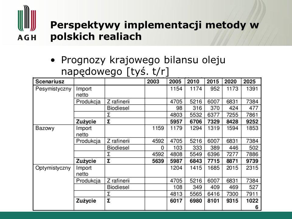Perspektywy implementacji metody w polskich realiach