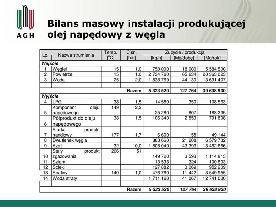 Bilans masowy instalacji produkującej olej napędowy z węgla
