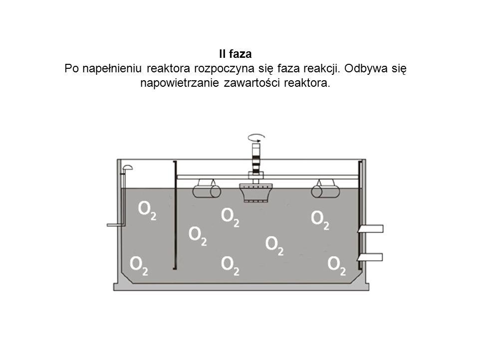 II faza Po napełnieniu reaktora rozpoczyna się faza reakcji.