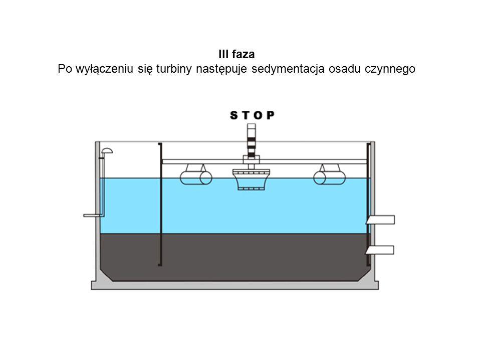 Po wyłączeniu się turbiny następuje sedymentacja osadu czynnego