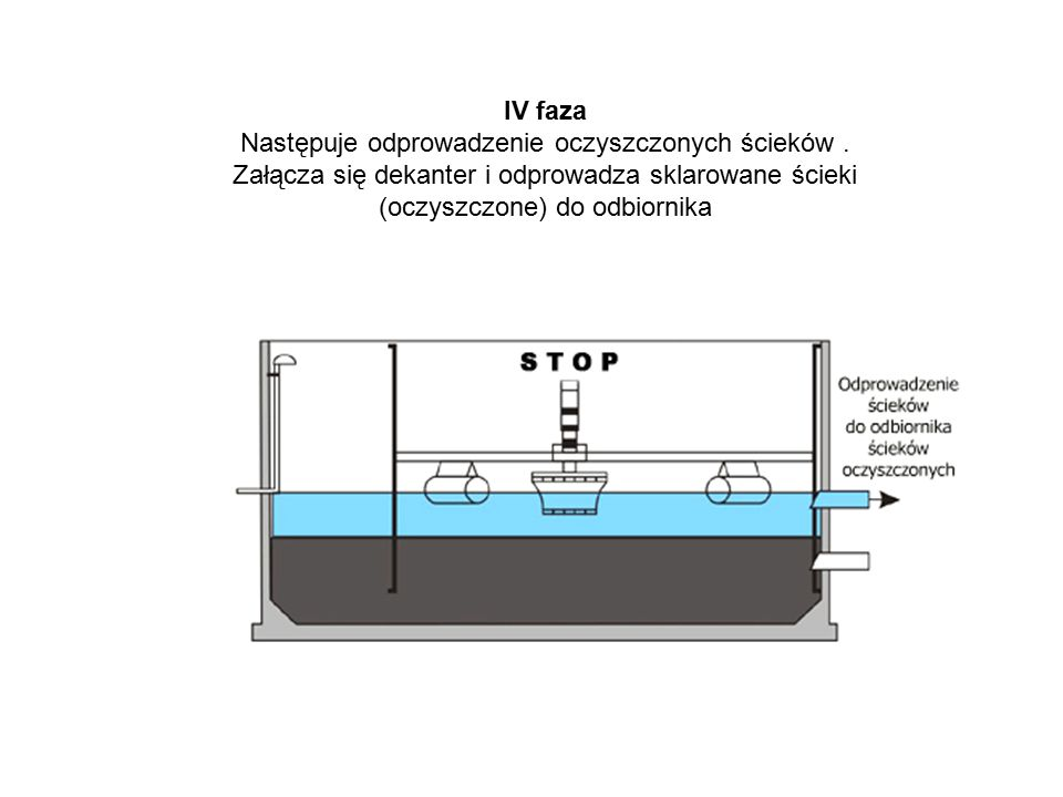 IV faza Następuje odprowadzenie oczyszczonych ścieków .