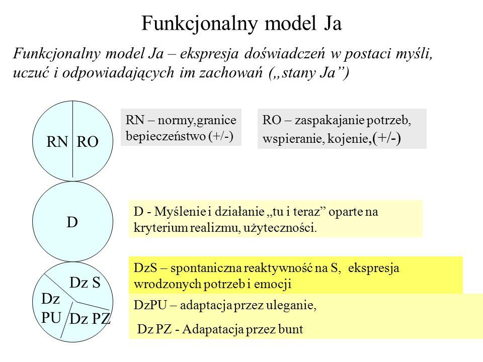 """Funkcjonalny model Ja Funkcjonalny model Ja – ekspresja doświadczeń w postaci myśli, uczuć i odpowiadających im zachowań (""""stany Ja )"""
