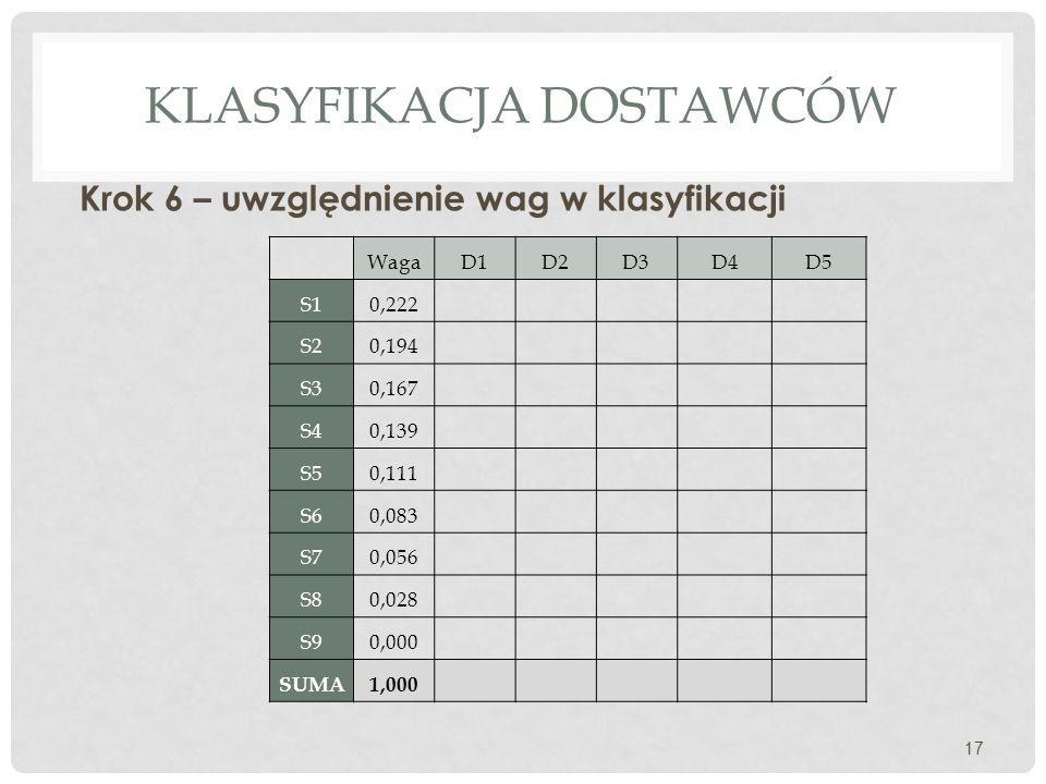 Klasyfikacja dostawców