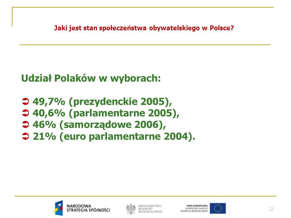 Jaki jest stan społeczeństwa obywatelskiego w Polsce