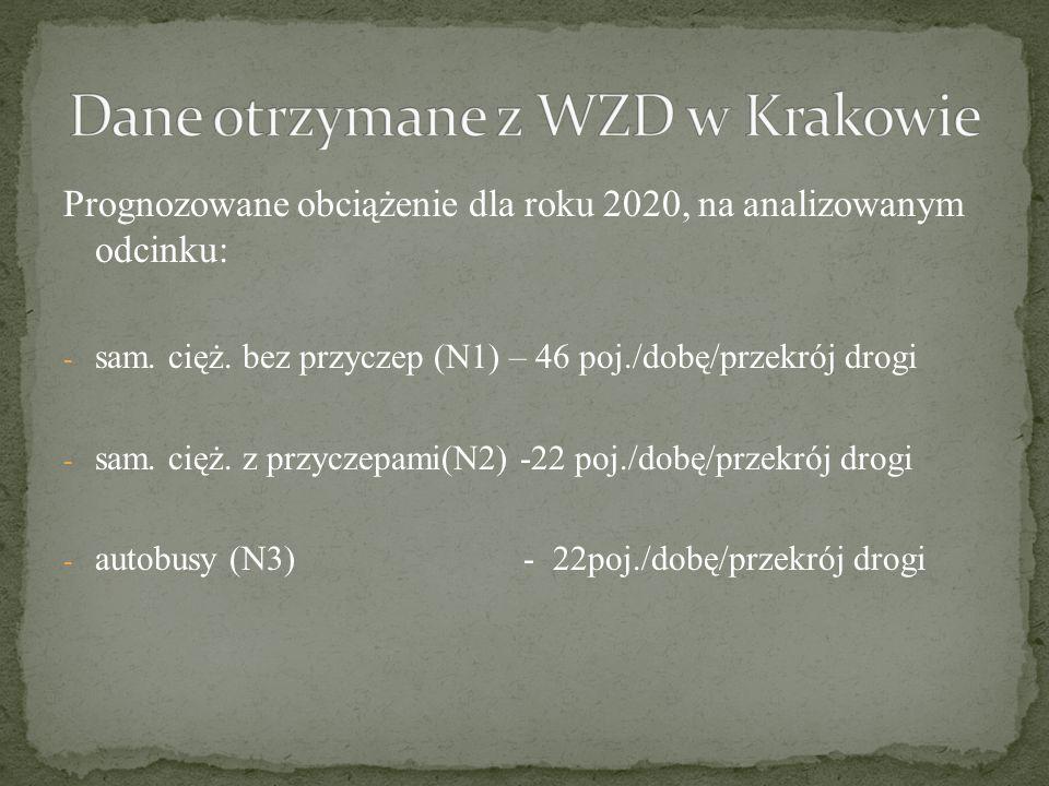 Dane otrzymane z WZD w Krakowie