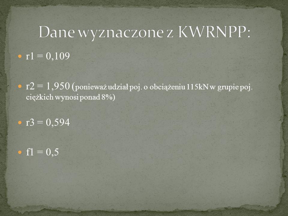 Dane wyznaczone z KWRNPP: