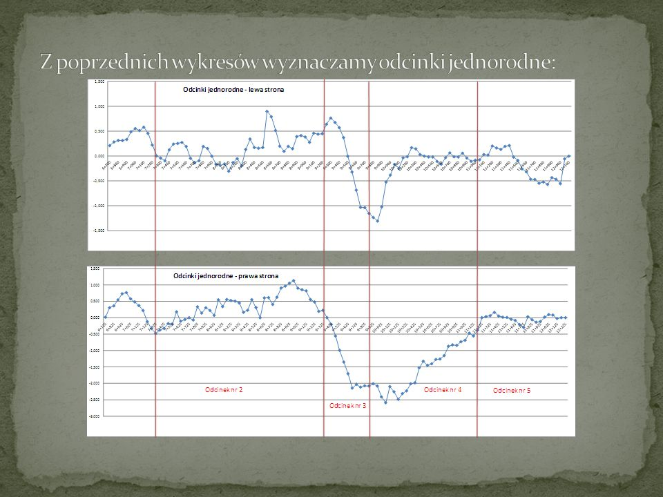 Z poprzednich wykresów wyznaczamy odcinki jednorodne: