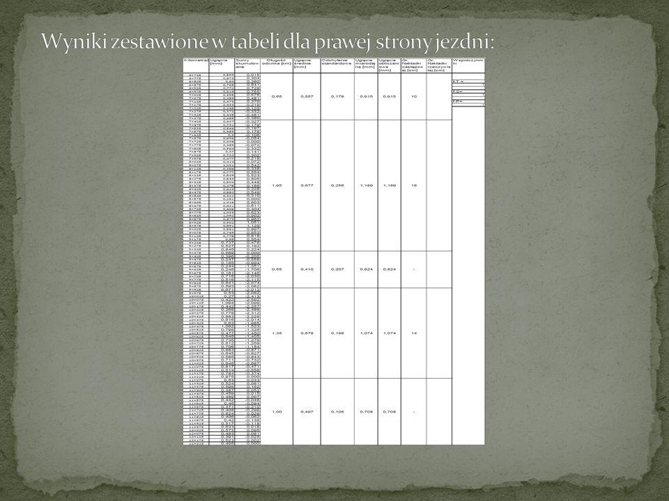 Wyniki zestawione w tabeli dla prawej strony jezdni: