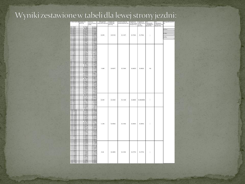 Wyniki zestawione w tabeli dla lewej strony jezdni: