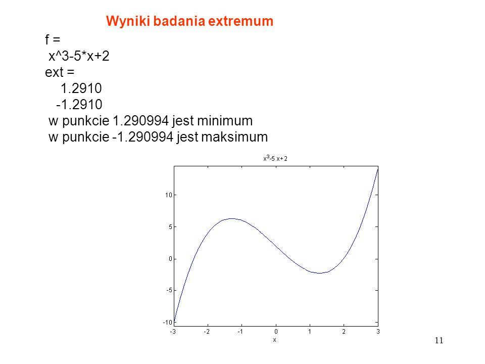 Wyniki badania extremum