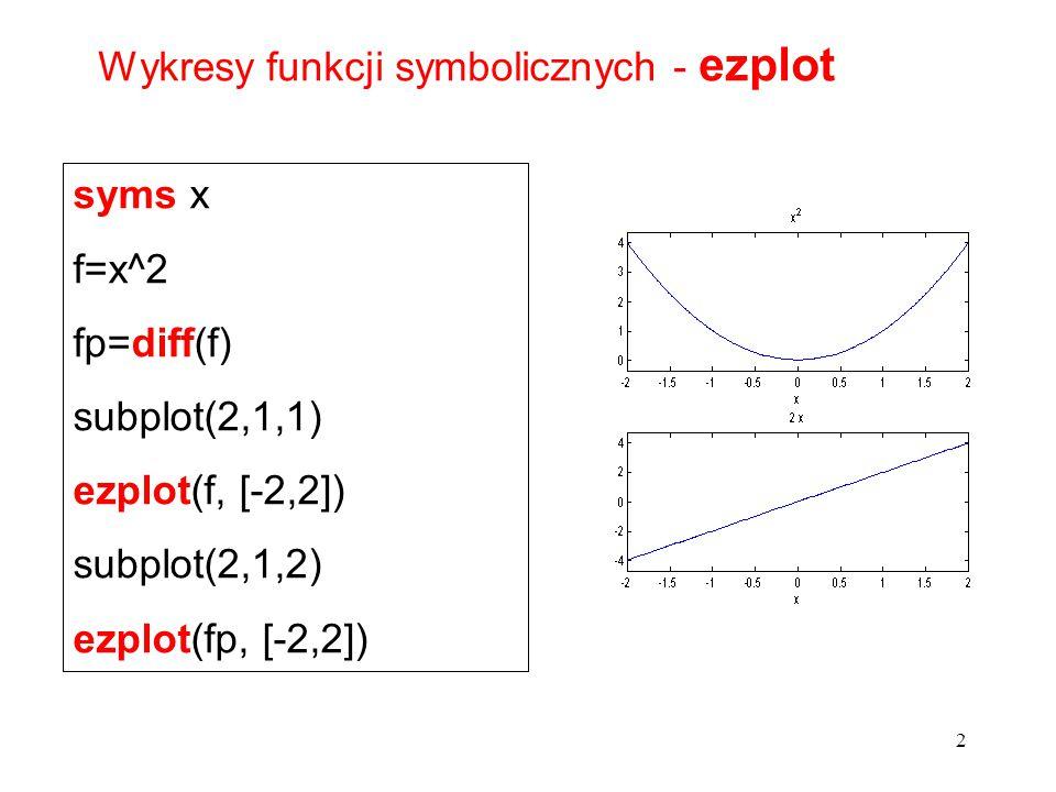 Wykresy funkcji symbolicznych - ezplot