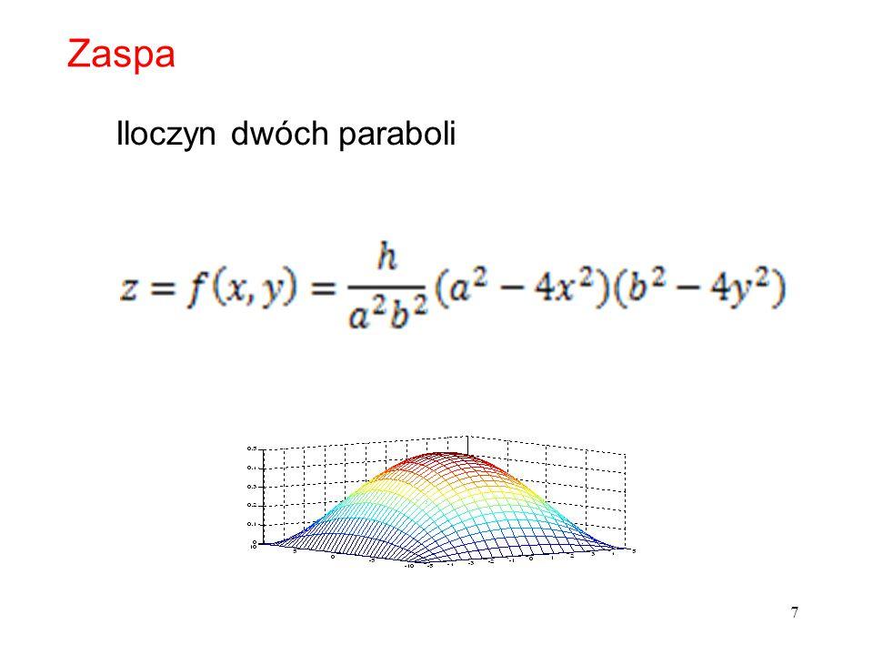 Zaspa Iloczyn dwóch paraboli
