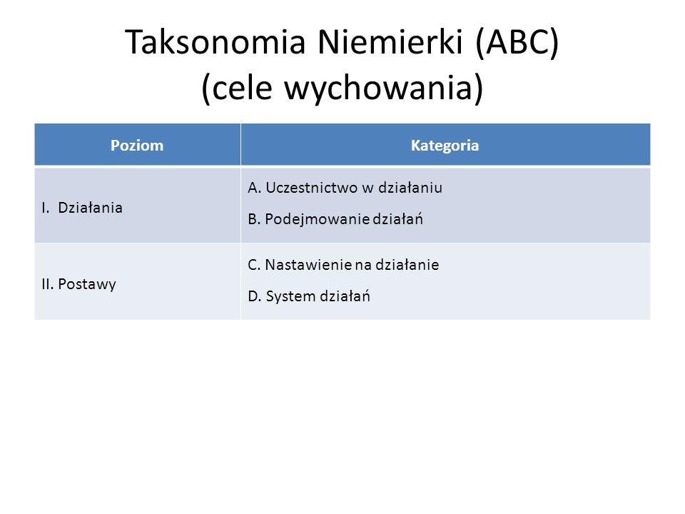 Taksonomia Niemierki (ABC) (cele wychowania)