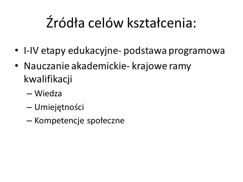 Źródła celów kształcenia: