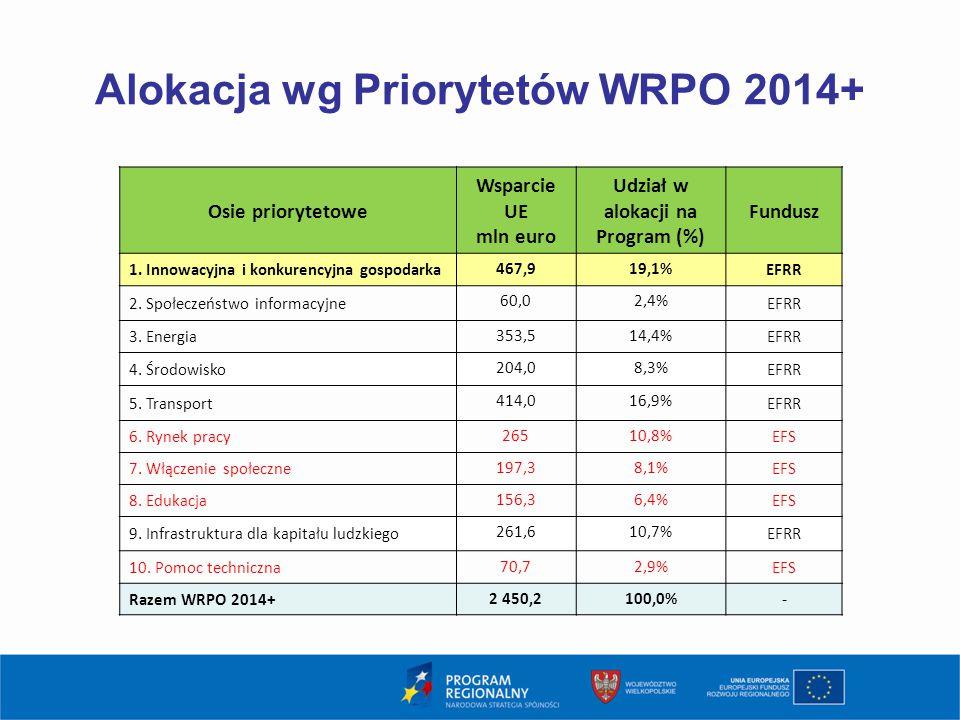 Alokacja wg Priorytetów WRPO 2014+