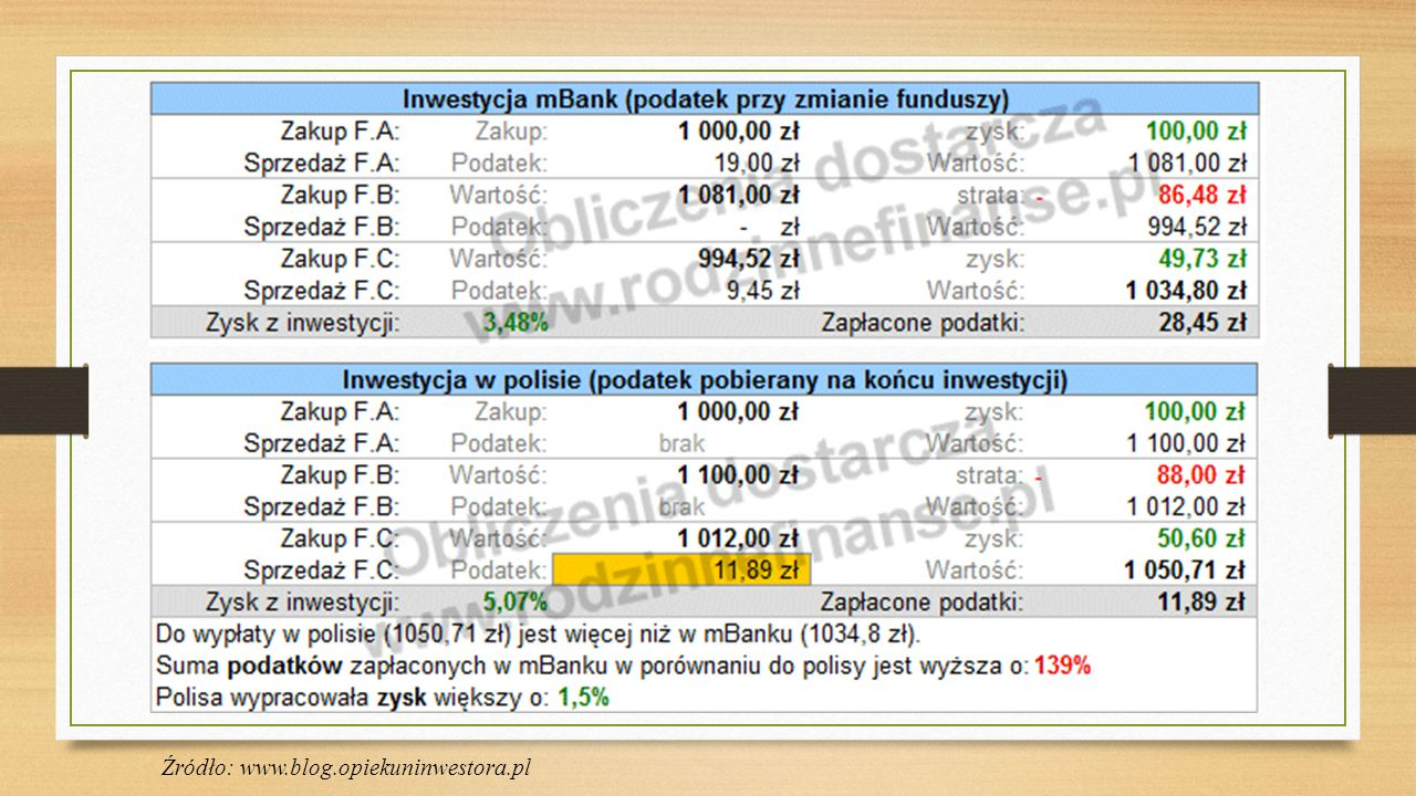 Źródło: www.blog.opiekuninwestora.pl