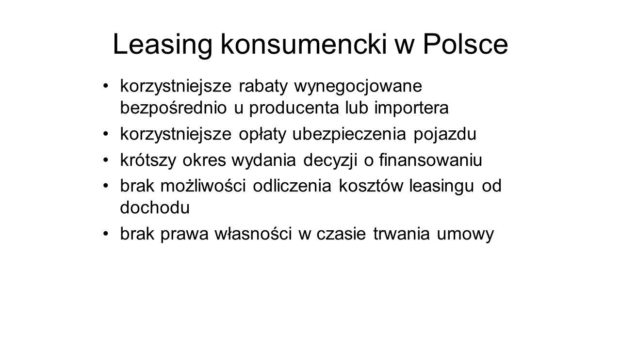 Leasing konsumencki w Polsce