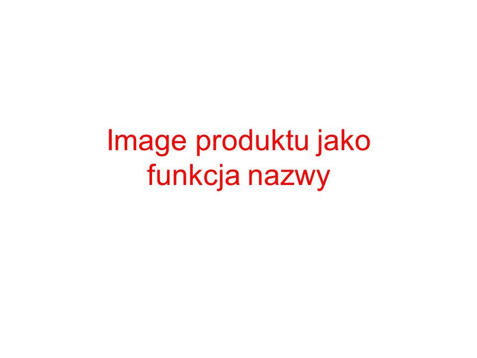 Image produktu jako funkcja nazwy