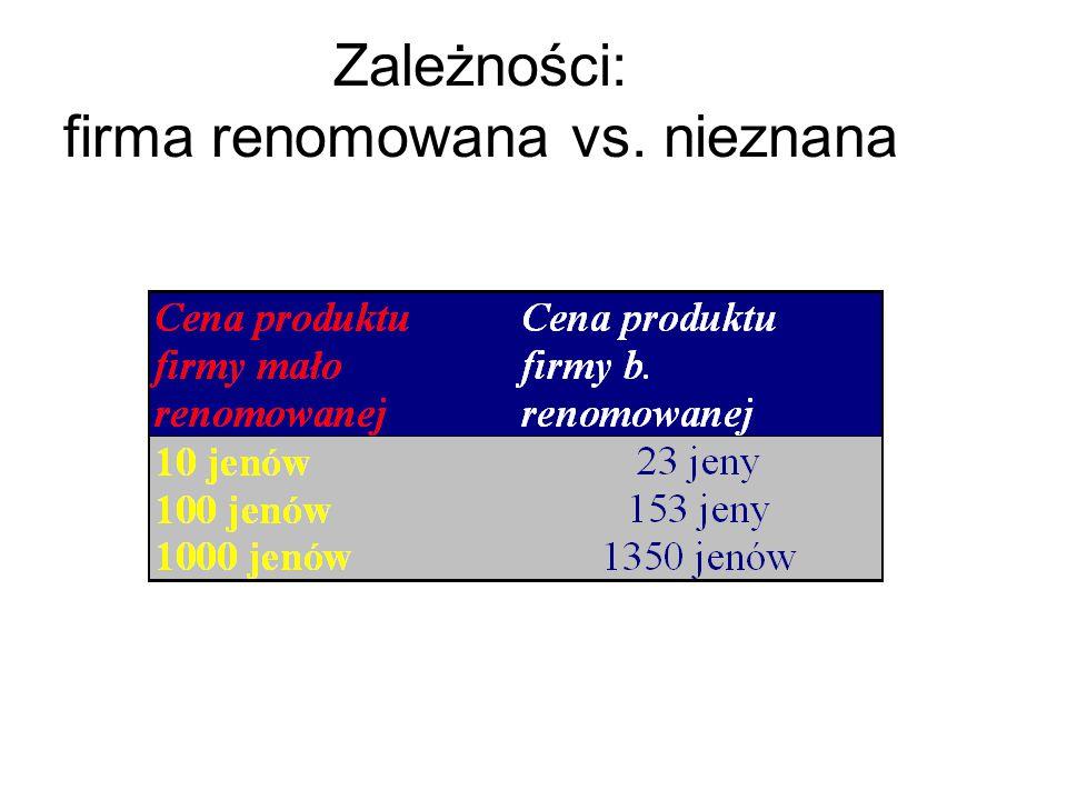 Zależności: firma renomowana vs. nieznana