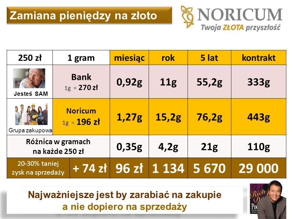 96 zł 1 134 5 670 29 000 + 74 zł Zamiana pieniędzy na złoto 0,92g 11g