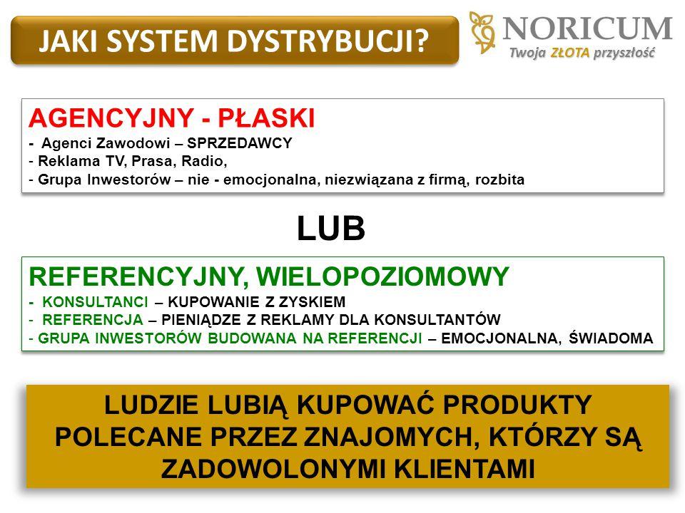 JAKI SYSTEM DYSTRYBUCJI