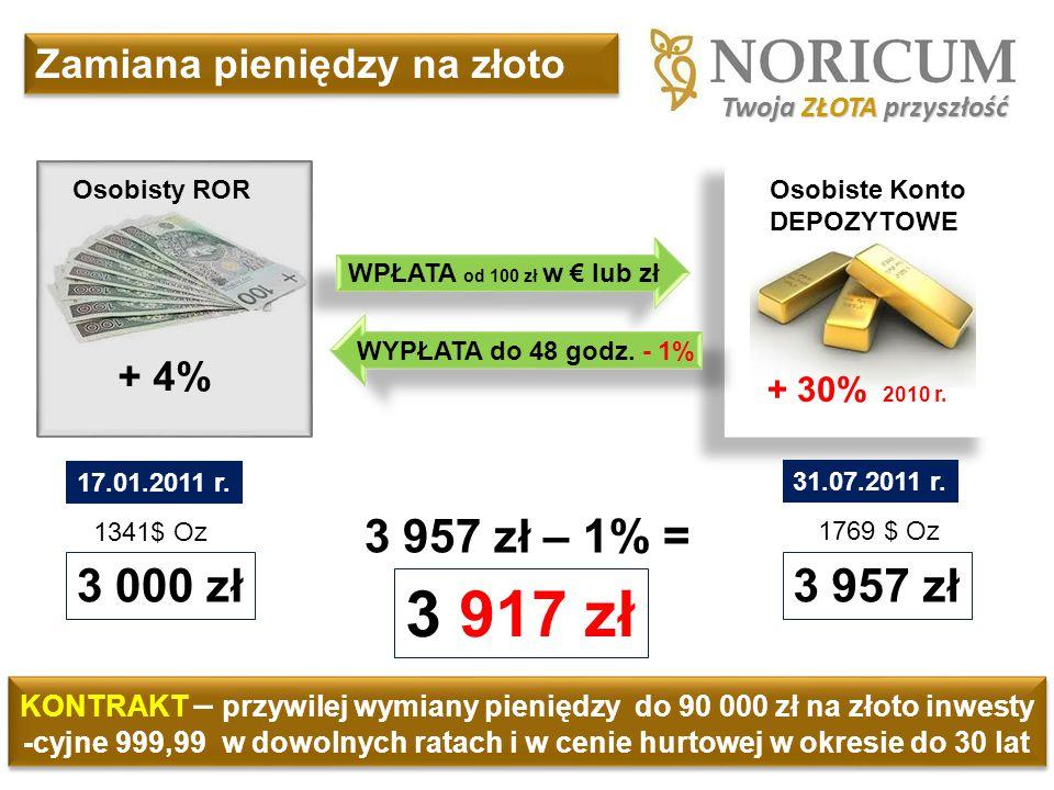 3 917 zł 3 957 zł – 1% = 3 000 zł 3 957 zł Zamiana pieniędzy na złoto