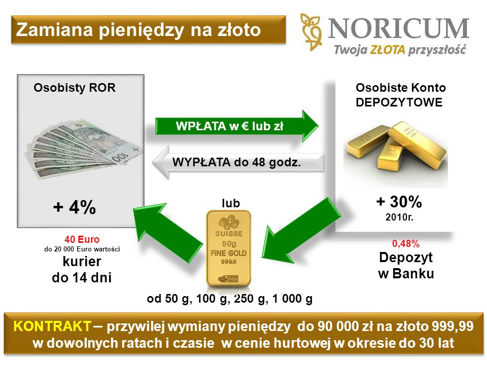 40 Euro do 20 000 Euro wartości kurier do 14 dni