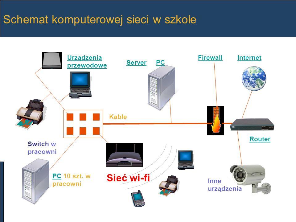 Schemat komputerowej sieci w szkole