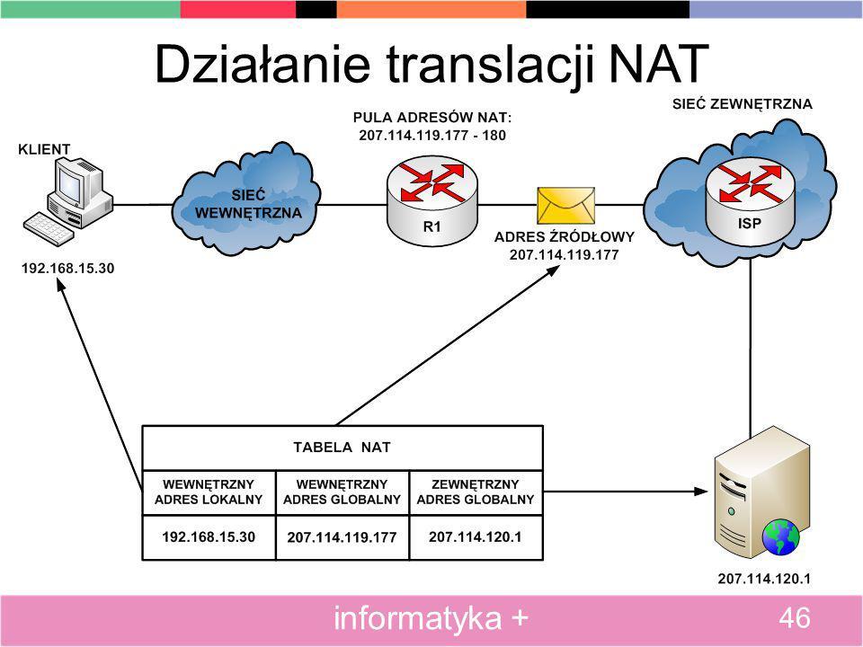 Działanie translacji NAT