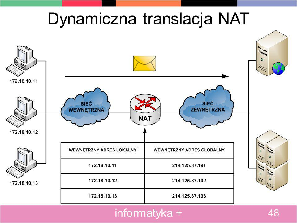 Dynamiczna translacja NAT