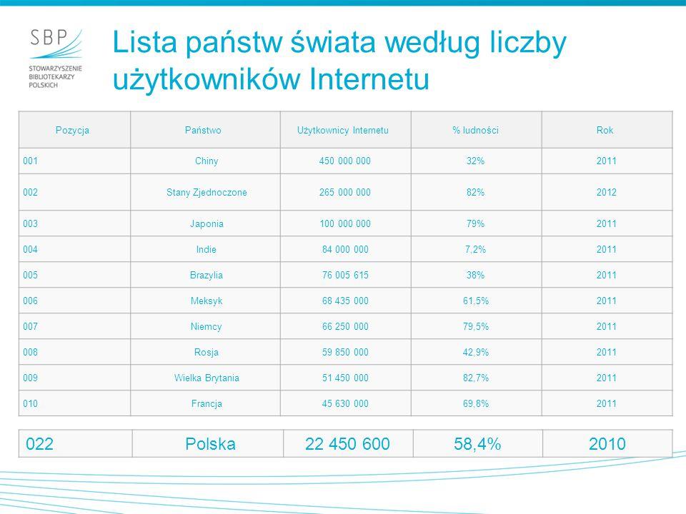 Użytkownicy Internetu