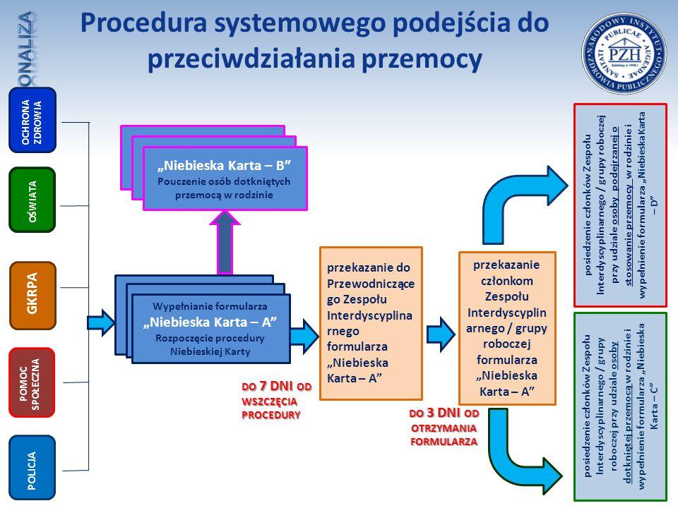 Procedura systemowego podejścia do przeciwdziałania przemocy