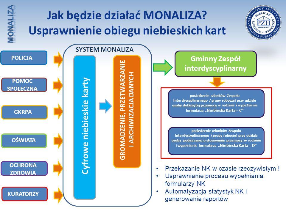 Jak będzie działać MONALIZA Usprawnienie obiegu niebieskich kart