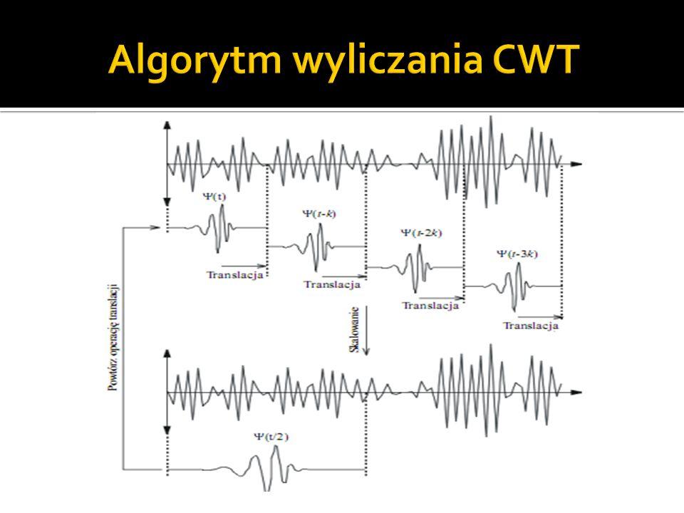 Algorytm wyliczania CWT