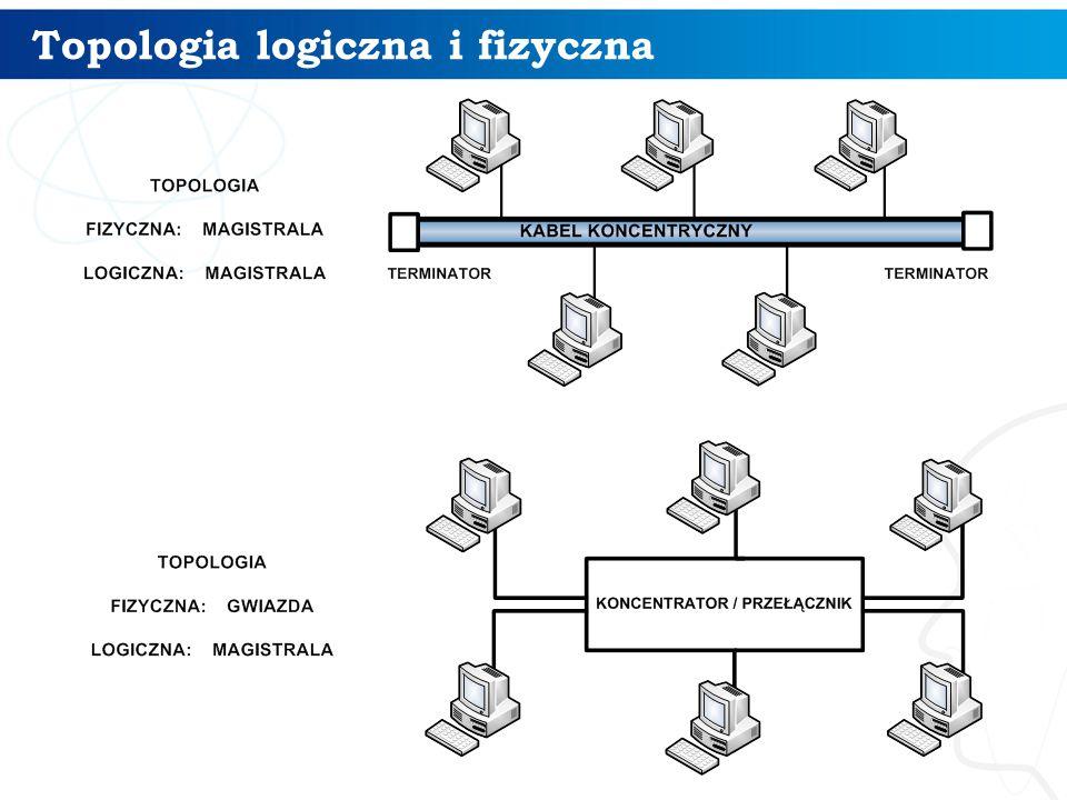 Topologia logiczna i fizyczna