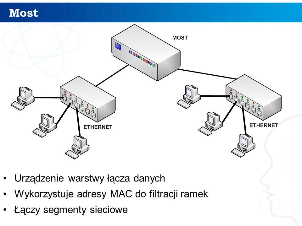 Most Urządzenie warstwy łącza danych