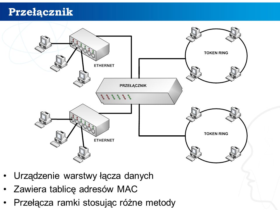 Przełącznik Urządzenie warstwy łącza danych