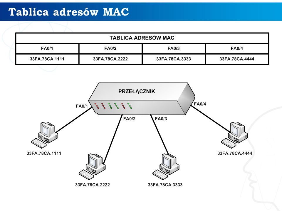 Tablica adresów MAC