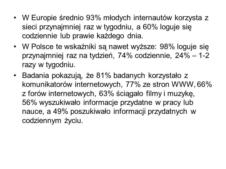 W Europie średnio 93% młodych internautów korzysta z sieci przynajmniej raz w tygodniu, a 60% loguje się codziennie lub prawie każdego dnia.