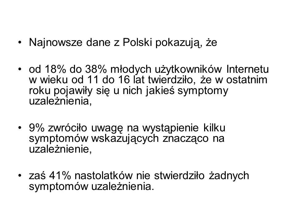 Najnowsze dane z Polski pokazują, że