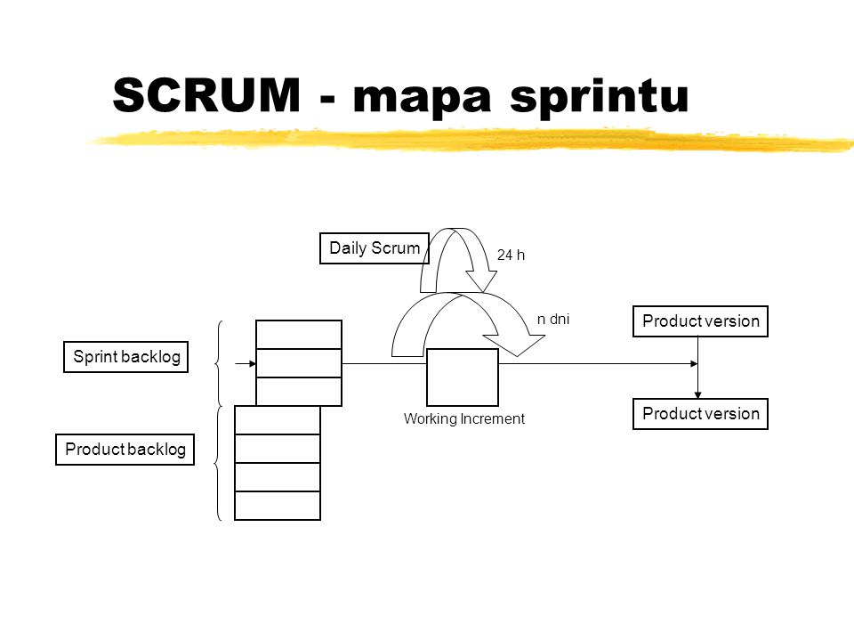 SCRUM - mapa sprintu Daily Scrum Product version Sprint backlog