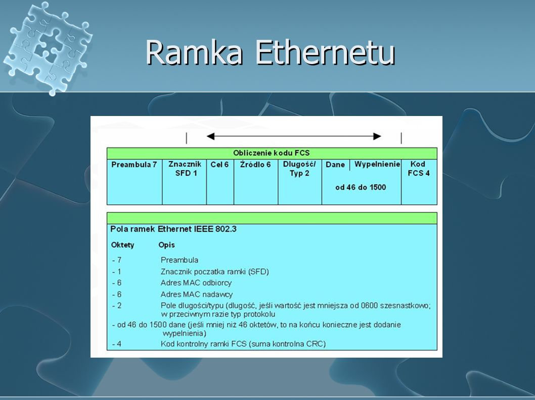 Ramka Ethernetu