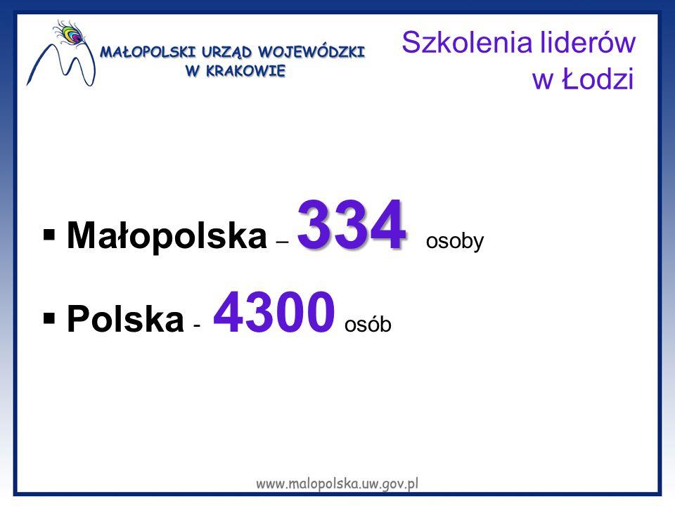 Szkolenia liderów w Łodzi