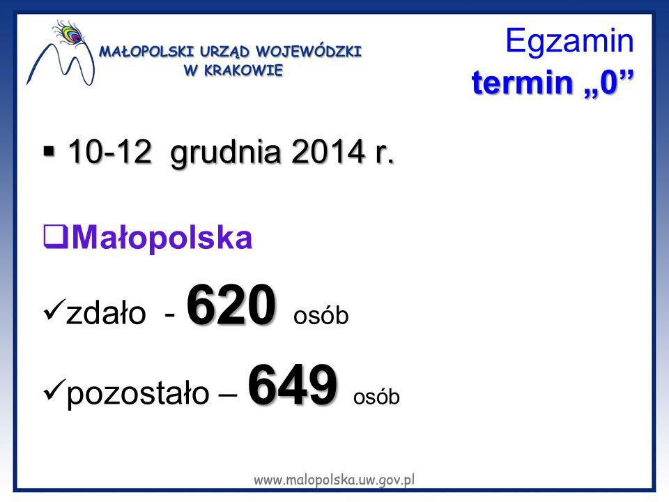 """Egzamin termin """"0 10-12 grudnia 2014 r. Małopolska zdało - 620 osób"""