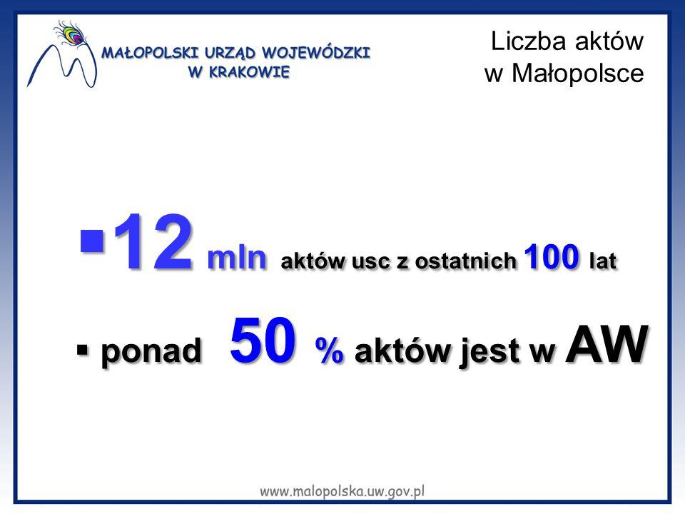 Liczba aktów w Małopolsce